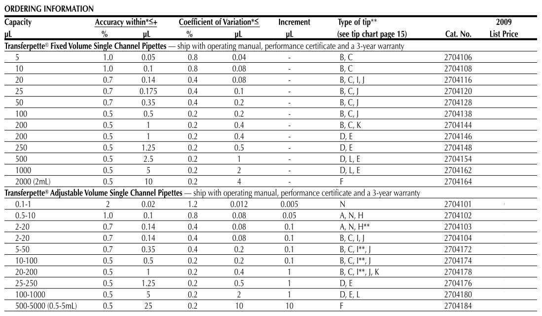 10 uL Volume BrandTech 704708 Transferpette S Single Channel Pipette