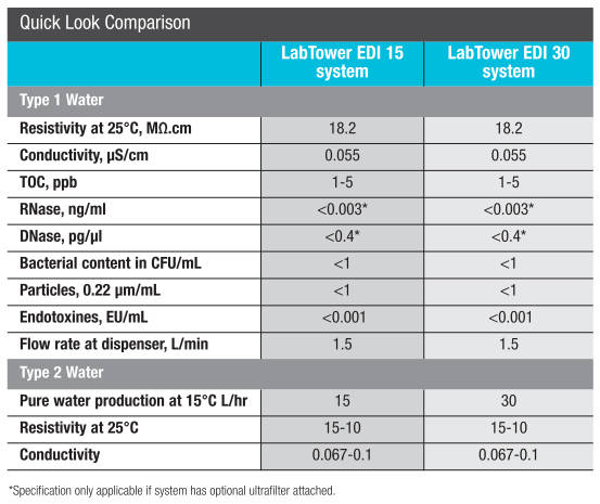 Barnstead* LabTower* EDI Reverse Osmosis from Thermo Scientific