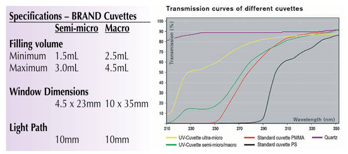 BRAND* Methacrylate &  Polystyrene Spectrophotometry Cuvettes from BrandTech Scientific, Inc.