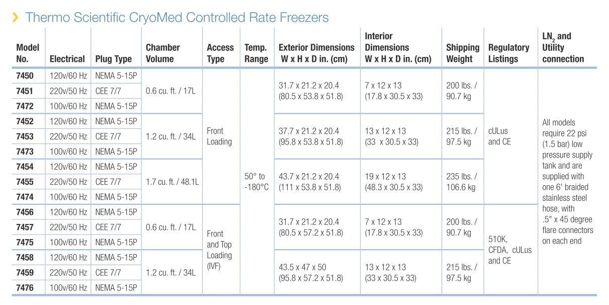 Thermo Scientific* CryoMed* Controlled-Rate Freezers from Thermo Fisher Sci., Inc