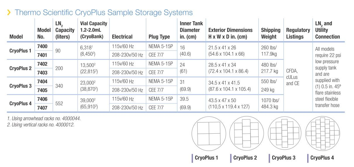 Thermo Scientific* CryoPlus LN2* Storage Systems from Thermo Fisher Sci., Inc