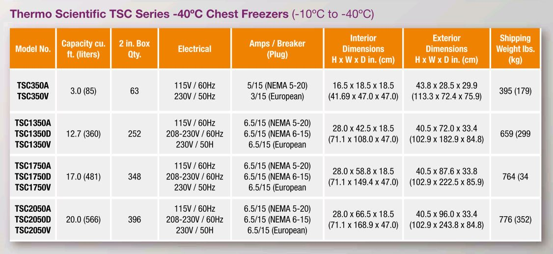 Thermo Scientific* TSC Series -40°C Ultra-Low Temperature Chest Freezers from Thermo Fisher Scientific