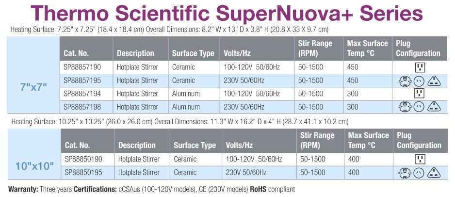 Thermo Scientific* SuperNuova+ Series Aluminum/Ceramic Top Stirring Hot Plates from Thermo Fisher Scientific