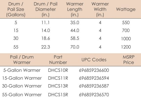 BriskHeat* DHCS Drum & Pail Warmers from BriskHeat Corp