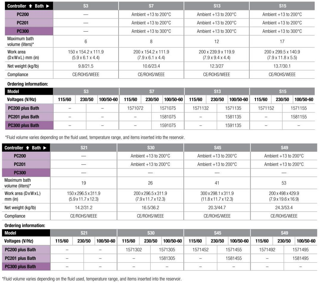 Thermo Scientific* SAHARA PC Series Heated Bath Circulators from Thermo Fisher Scientific