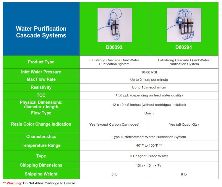 LabStrong* Cascade Water Purification Systems from LabStrong Corp